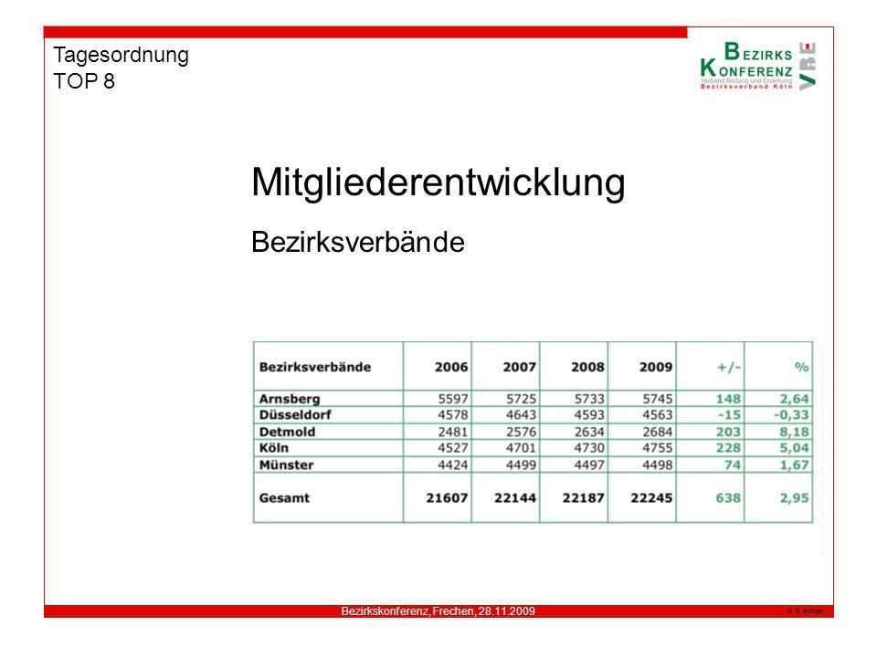 Bezirkskonferenz, Frechen, 28.11.2009 G. Böttger Tagesordnung TOP 8 Mitgliederentwicklung Bezirksverbände