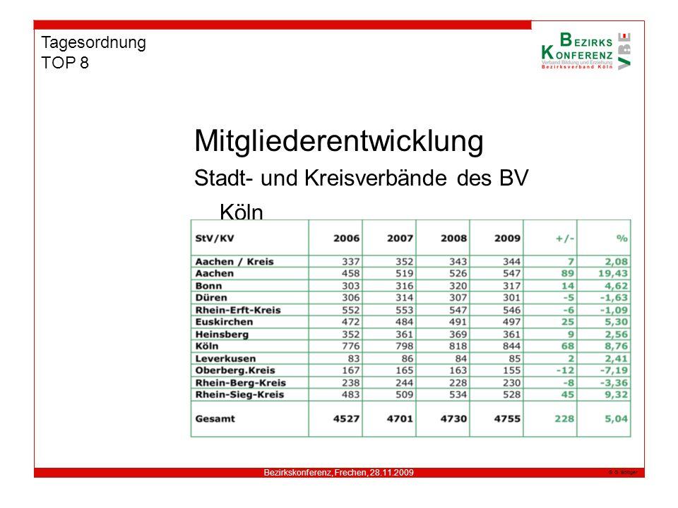 Bezirkskonferenz, Frechen, 28.11.2009 G. Böttger Tagesordnung TOP 8 Mitgliederentwicklung Stadt- und Kreisverbände des BV Köln