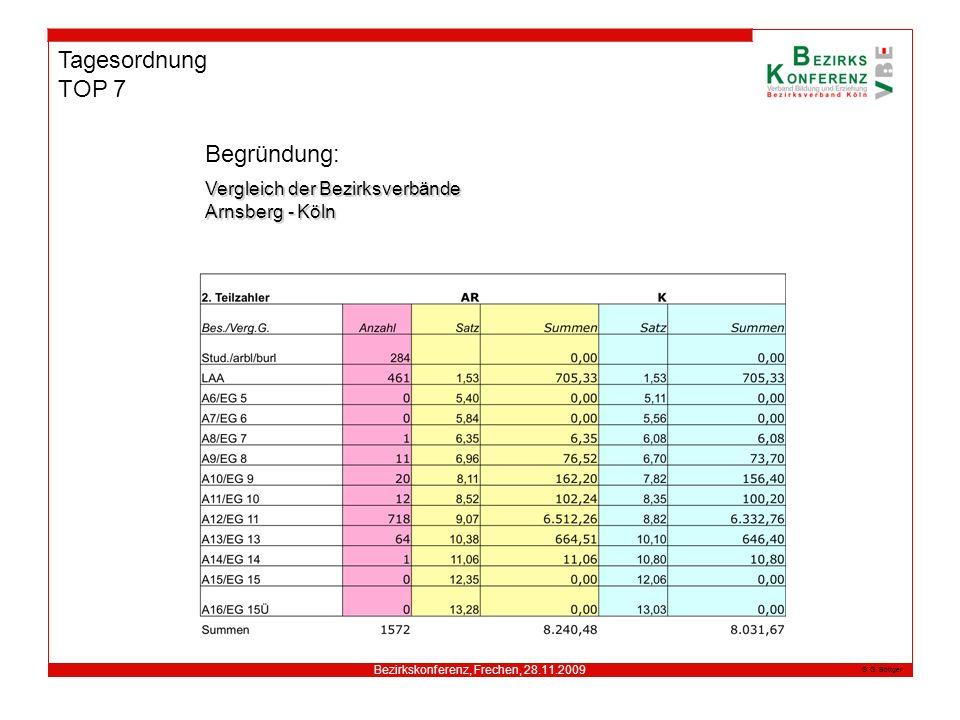 Bezirkskonferenz, Frechen, 28.11.2009 G. Böttger Tagesordnung TOP 7 Begründung: Vergleich der Bezirksverbände Arnsberg - Köln