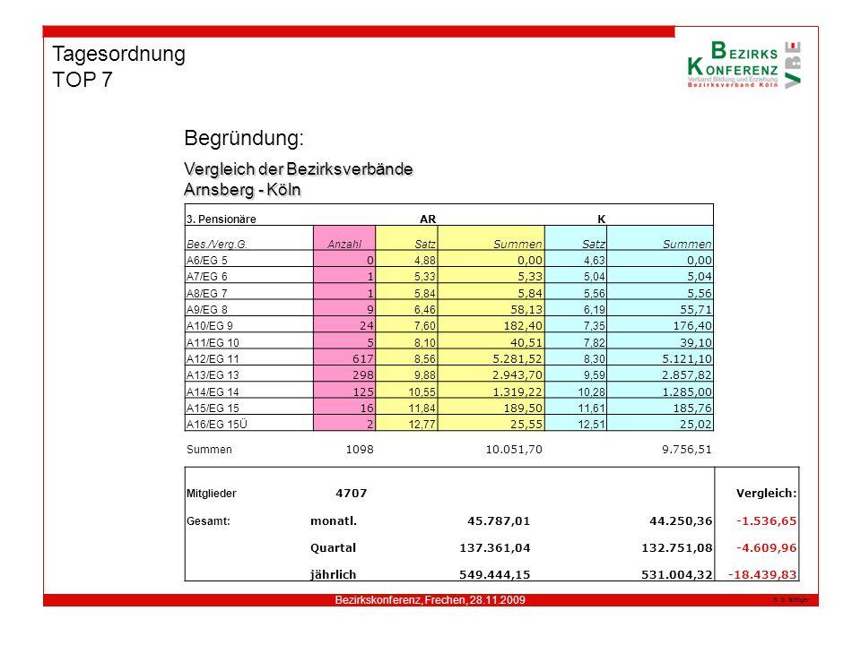 Bezirkskonferenz, Frechen, 28.11.2009 G. Böttger Tagesordnung TOP 7 Begründung: 3. Pensionäre AR K Bes./Verg.G.AnzahlSatz SummenSatzSummen A6/EG 5 0 4