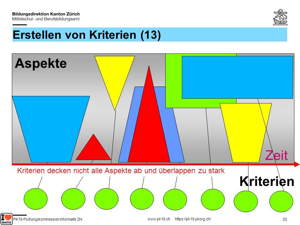 PK19 Prüfungskommission Informatik ZH www.pk19.ch https://pk19.pkorg.ch/ 52 Erstellen von Kriterien (13) Kriterien Aspekte Zeit Kriterien decken nicht