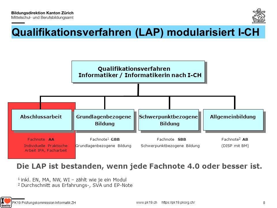 PK19 Prüfungskommission Informatik ZH www.pk19.ch https://pk19.pkorg.ch/ 8 Qualifikationsverfahren (LAP) modularisiert I-CH Fachnote 1 GBB Lehrabschlu
