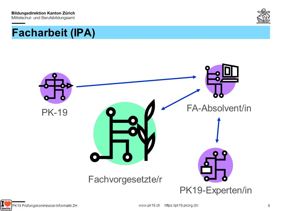 PK19 Prüfungskommission Informatik ZH www.pk19.ch https://pk19.pkorg.ch/ 40 Erstellen von Kriterien (1) Die drei Elemente eines Bewertungskriterium : Titel des Kriteriums Bewertete Aspekte / Leitfrage 4 Gütestufen