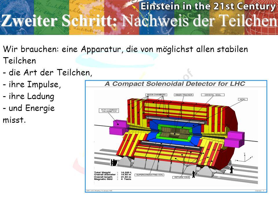 Zweiter Schritt: Nachweis der Teilchen Wir brauchen: eine Apparatur, die von möglichst allen stabilen Teilchen - die Art der Teilchen, - ihre Impulse,