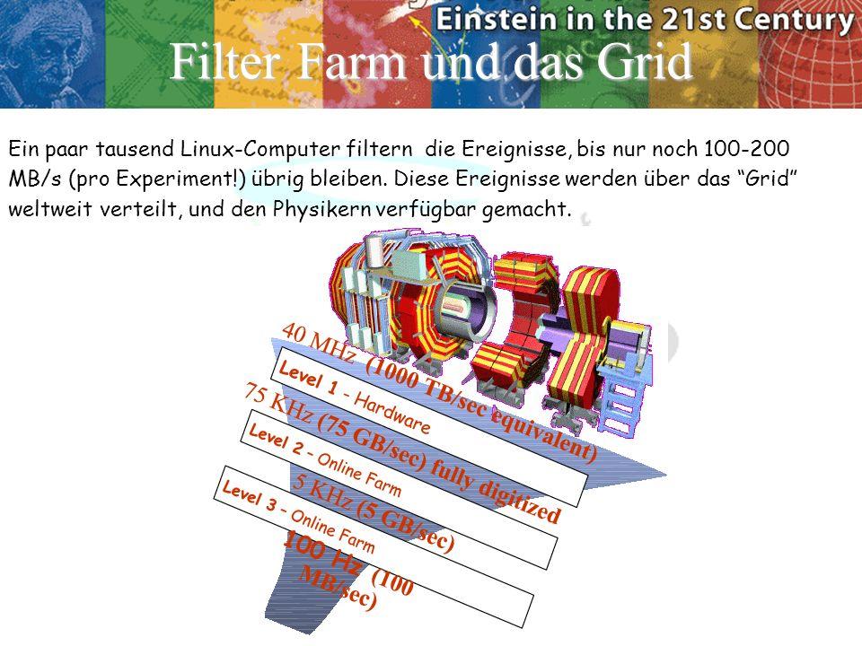 Filter Farm und das Grid Ein paar tausend Linux-Computer filtern die Ereignisse, bis nur noch 100-200 MB/s (pro Experiment!) übrig bleiben. Diese Erei