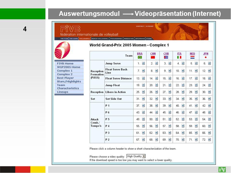 Auswertungsmodul Videopräsentation (Internet) 4