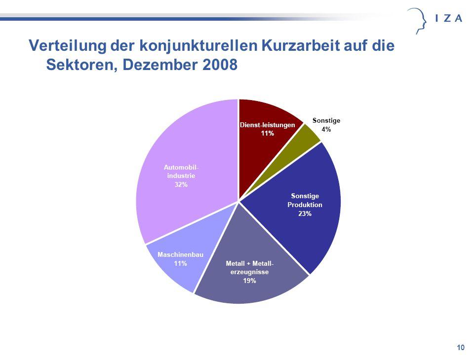 10 Verteilung der konjunkturellen Kurzarbeit auf die Sektoren, Dezember 2008
