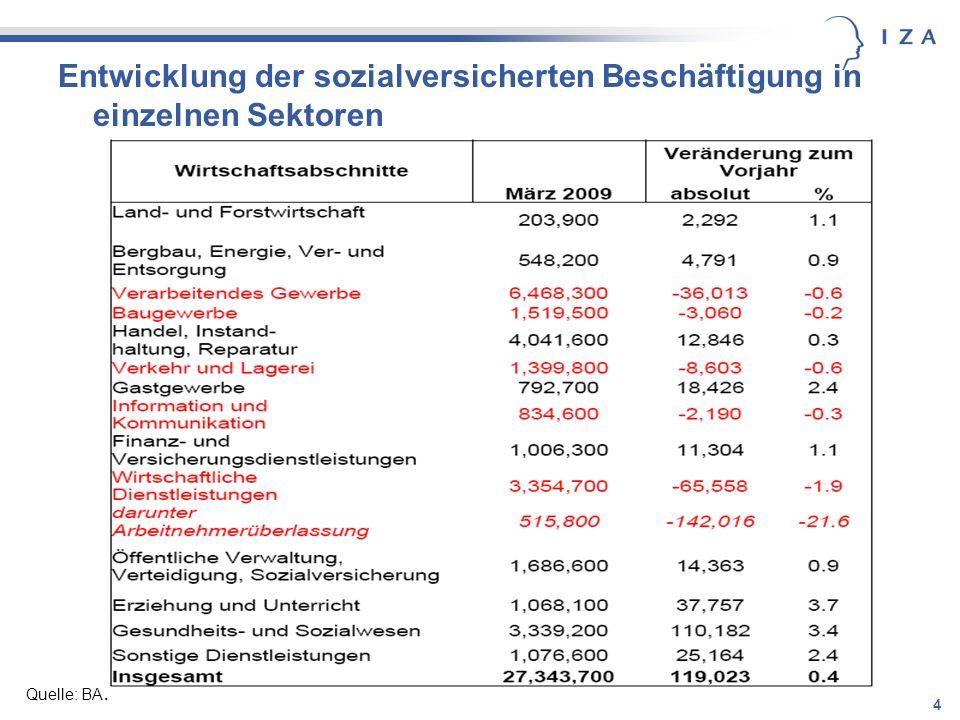 4 Entwicklung der sozialversicherten Beschäftigung in einzelnen Sektoren Quelle: BA.