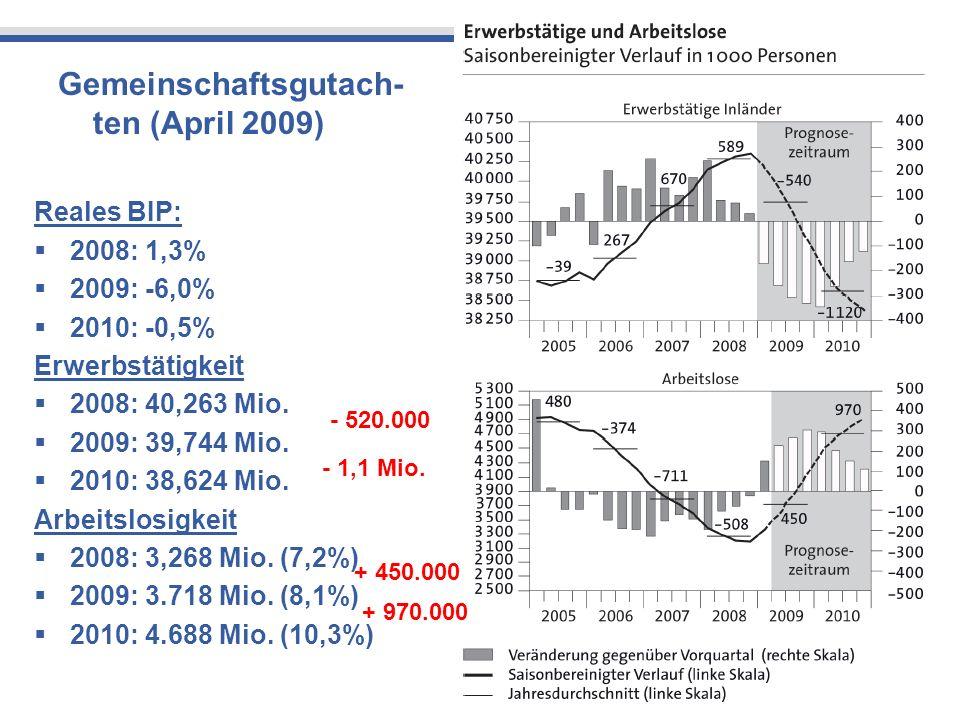 5 Gemeinschaftsgutach- ten (April 2009) Reales BIP: 2008: 1,3% 2009: -6,0% 2010: -0,5% Erwerbstätigkeit 2008: 40,263 Mio. 2009: 39,744 Mio. 2010: 38,6