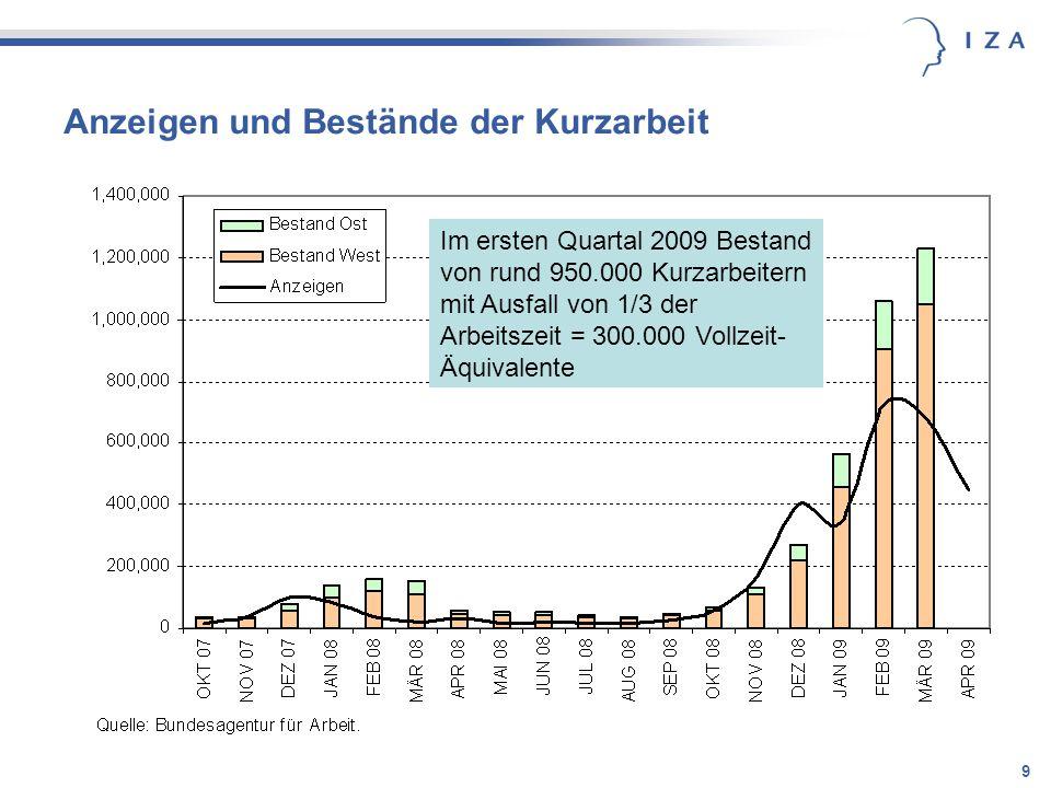 9 Anzeigen und Bestände der Kurzarbeit Im ersten Quartal 2009 Bestand von rund 950.000 Kurzarbeitern mit Ausfall von 1/3 der Arbeitszeit = 300.000 Vol