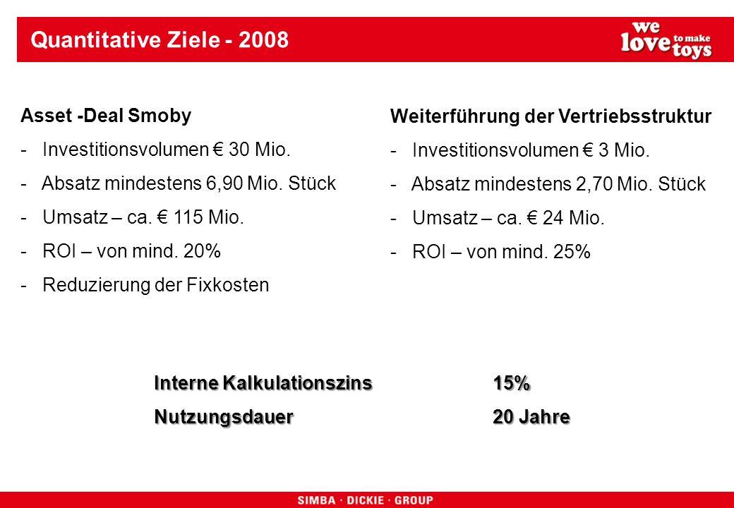 Quantitative Ziele - 2008 Asset -Deal Smoby - Investitionsvolumen 30 Mio. - Absatz mindestens 6,90 Mio. Stück - Umsatz – ca. 115 Mio. - ROI – von mind