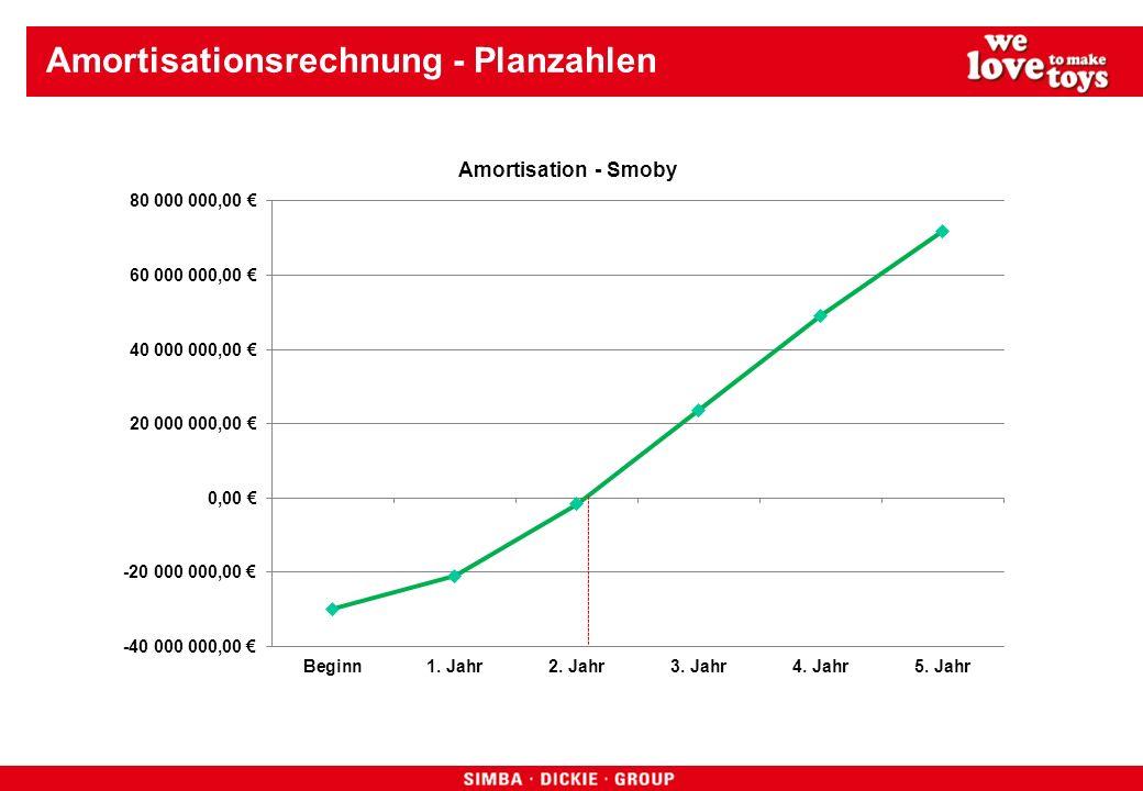 Amortisationsrechnung - Planzahlen