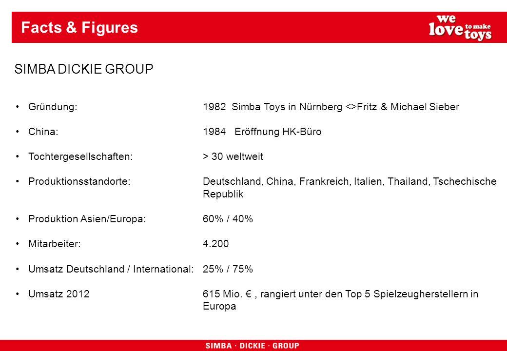 Facts & Figures Gründung: 1982 Simba Toys in Nürnberg <>Fritz & Michael Sieber China: 1984 Eröffnung HK-Büro Tochtergesellschaften:> 30 weltweit Produktionsstandorte: Deutschland, China, Frankreich, Italien, Thailand, Tschechische Republik Produktion Asien/Europa:60% / 40% Mitarbeiter: 4.200 Umsatz Deutschland / International:25% / 75% Umsatz 2012615 Mio., rangiert unter den Top 5 Spielzeugherstellern in Europa SIMBA DICKIE GROUP