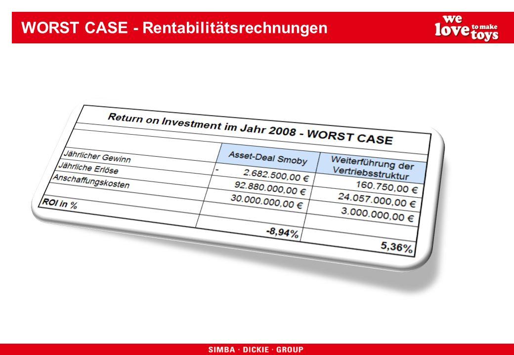 WORST CASE - Rentabilitätsrechnungen