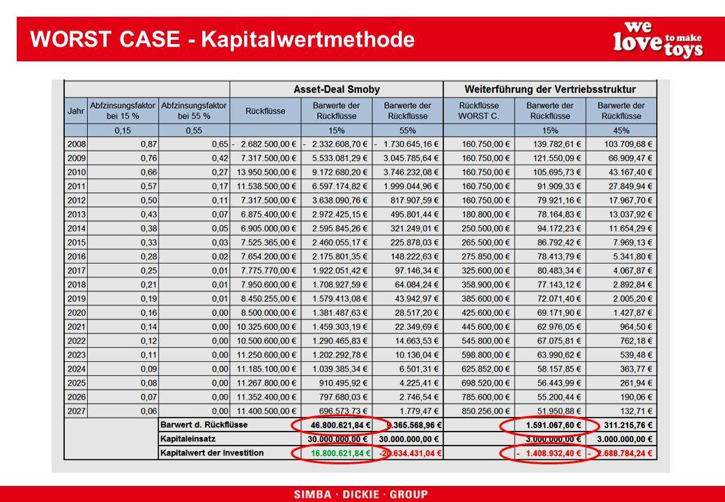 WORST CASE - Kapitalwertmethode