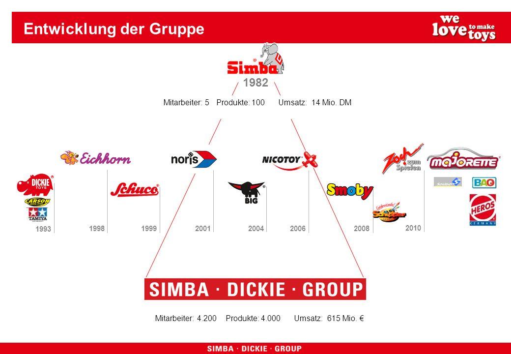 Entwicklung der Gruppe 1982 1993 199819992001200420062008 2010 Mitarbeiter: 4.200 Produkte: 4.000 Umsatz: 615 Mio. Mitarbeiter: 5 Produkte: 100 Umsatz
