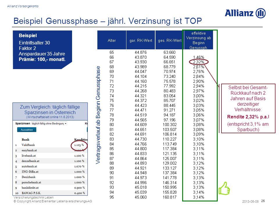 25 Allianz Vorsorgekonto 2013-06-06 Versicherungstechnik Leben © Copyright Allianz Elementar Lebensversicherungs-AG Beispiel Genussphase – jährl. Verz