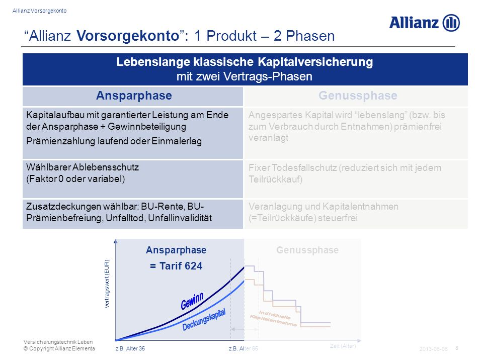 19 Allianz Vorsorgekonto 2013-06-06 Versicherungstechnik Leben © Copyright Allianz Elementar Lebensversicherungs-AG Allianz Vorsorgekonto: 1 Produkt – 2 Phasen z.B.