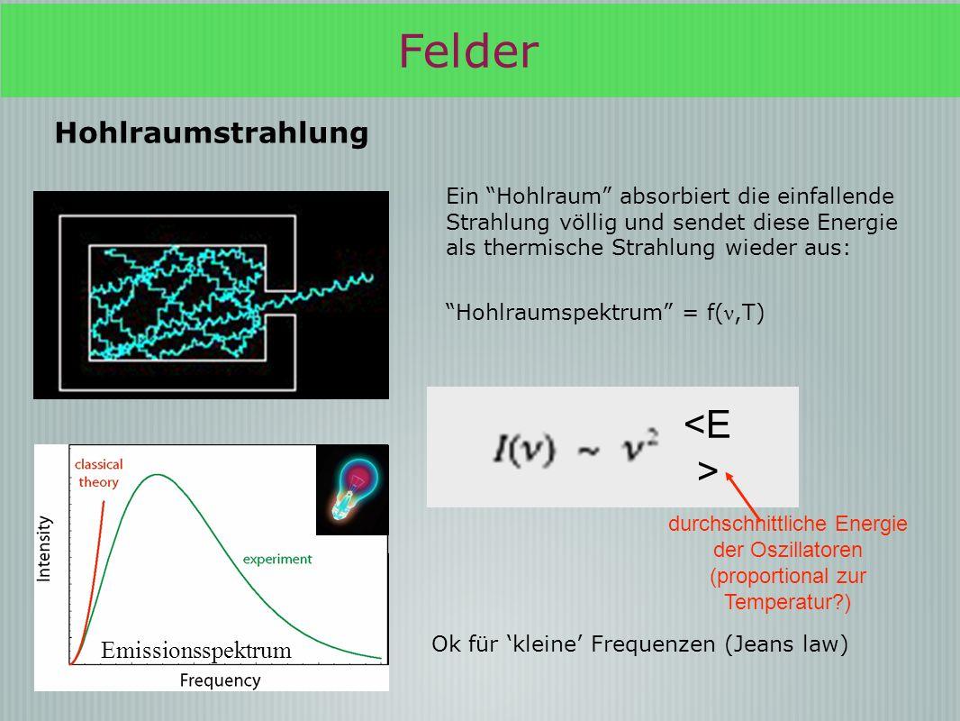 Ein Akt der Verzweiflung h = neue fundamentale Konstante 14 Dezember 1900 Max Planck Die Oszillatoren (in der Wand des Hohlraums) können nur Energiepakete aussenden ε = h ν Höhere Frequenzen entsprechen grösseren Energiepaketen die bei niedrigen Temperaturen nicht wahrscheinlich sind Durchschnittsenergie der Oszillatoren