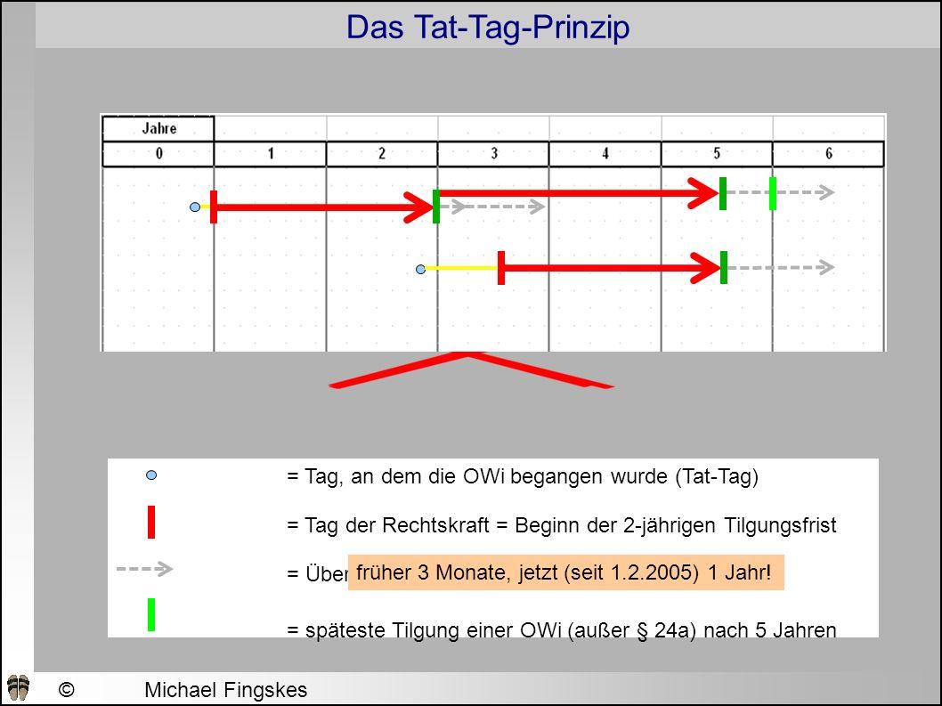 Das Tat-Tag-Prinzip ©Michael Fingskes 2009 = Tag, an dem die OWi begangen wurde (Tat-Tag) = Tag der Rechtskraft = Beginn der 2-jährigen Tilgungsfrist = Überliegefrist: = späteste Tilgung einer OWi (außer § 24a) nach 5 Jahren früher 3 Monate, jetzt (seit 1.2.2005) 1 Jahr!