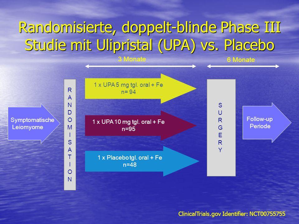 Randomisierte, doppelt-blinde Phase III Studie mit Ulipristal (UPA) vs. Placebo 3 Monate 1 x UPA 5 mg tgl. oral + Fe n= 94 1 x UPA 10 mg tgl. oral + F