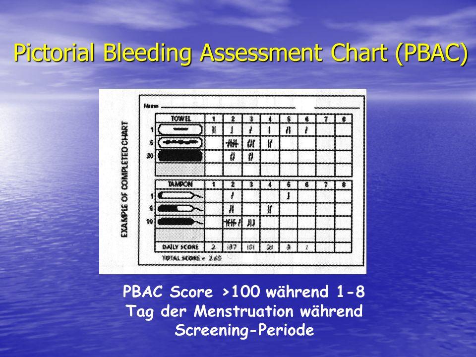 Pictorial Bleeding Assessment Chart (PBAC) PBAC Score >100 während 1-8 Tag der Menstruation während Screening-Periode