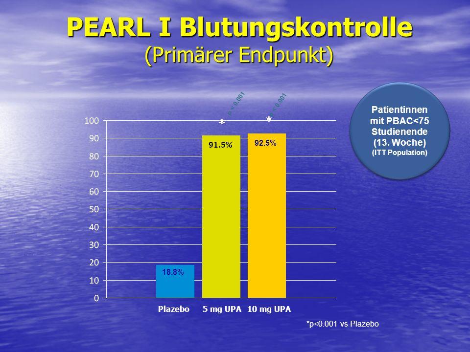 p < 0.001 PEARL I Blutungskontrolle (Primärer Endpunkt) Patientinnen mit PBAC<75 Studienende (13. Woche) (ITT Population) Patientinnen mit PBAC<75 Stu