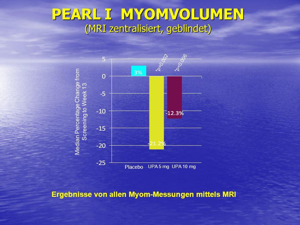 PEARL I MYOMVOLUMEN (MRI zentralisiert, geblindet) Ergebnisse von allen Myom-Messungen mittels MRI *p<0.006*p=0.002 Median Percentage Change from Scre
