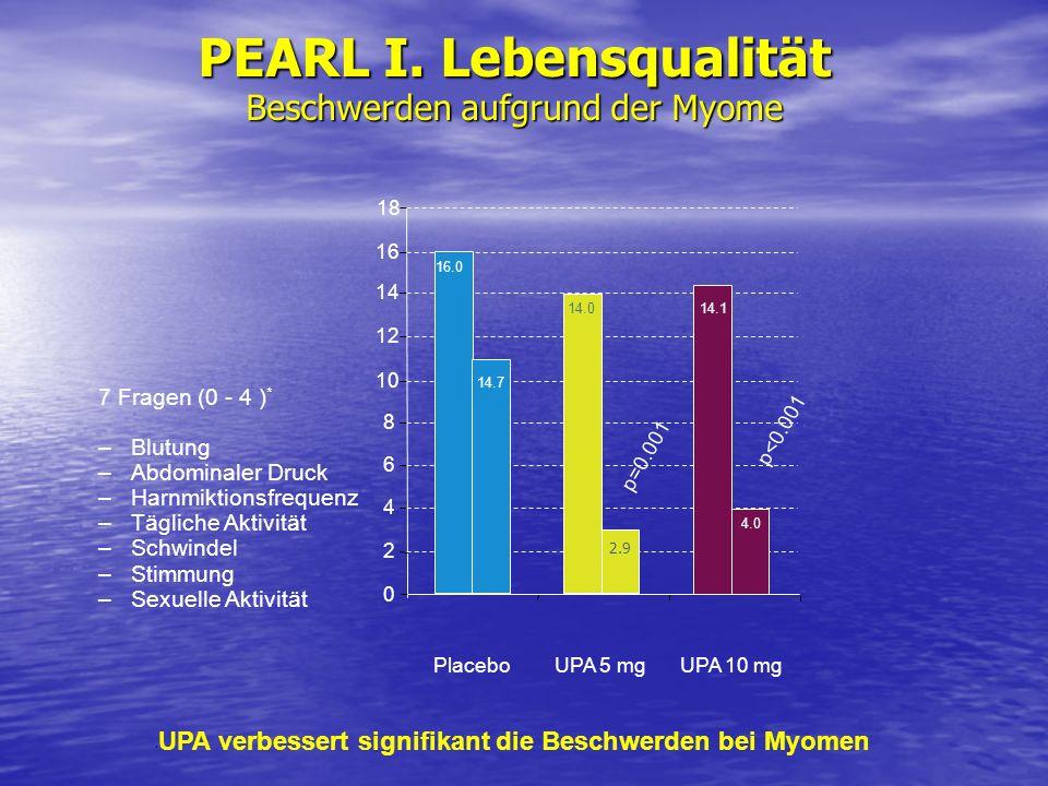 PEARL I. Lebensqualität Beschwerden aufgrund der Myome 7 Fragen (0 - 4 ) * –Blutung –Abdominaler Druck –Harnmiktionsfrequenz –Tägliche Aktivität –Schw