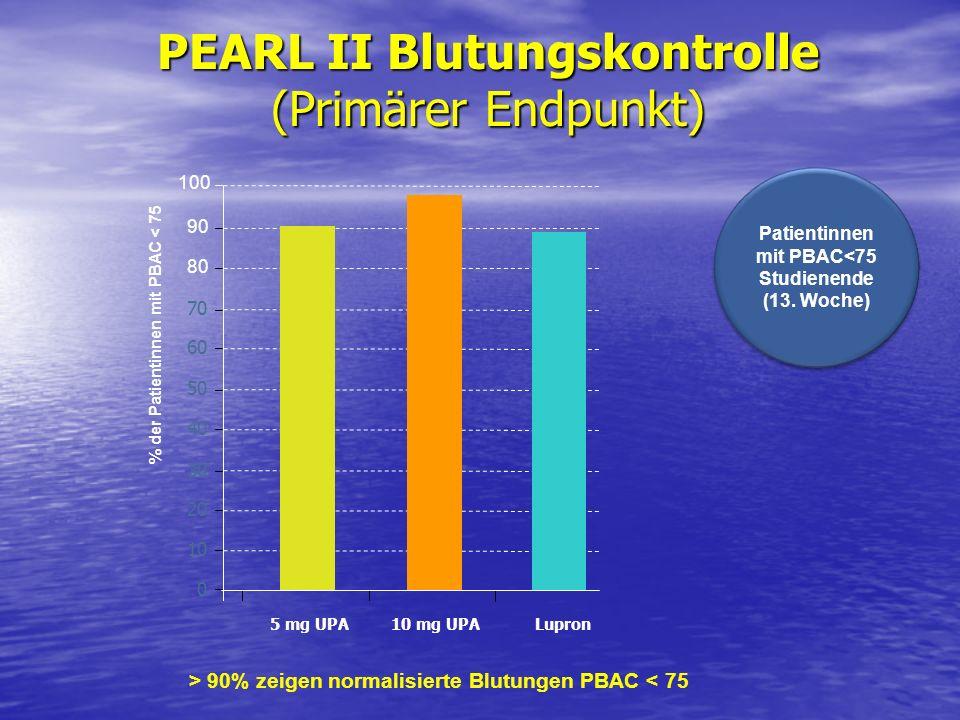 PEARL II Blutungskontrolle (Primärer Endpunkt) Patientinnen mit PBAC<75 Studienende (13. Woche) Patientinnen mit PBAC<75 Studienende (13. Woche) Lupro