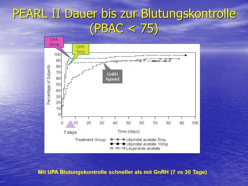 PEARL II Dauer bis zur Blutungskontrolle (PBAC < 75) Mit UPA Blutungskontrolle schneller als mit GnRH (7 vs 30 Tage) 7 days UPA 5mg UPA 10mg GnRH Agon