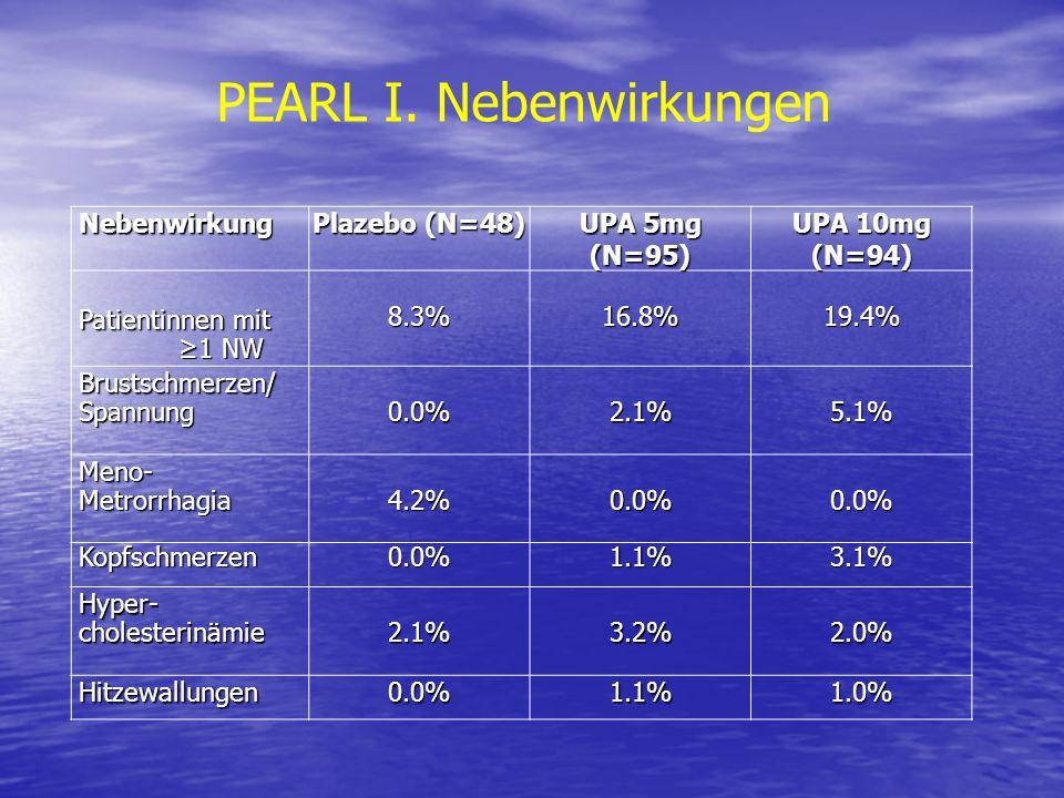 Nebenwirkung Nebenwirkung Plazebo (N=48) UPA 5mg (N=95) UPA 10mg (N=94) Patientinnen mit Patientinnen mit 1 NW 1 NW8.3%16.8%19.4% Brustschmerzen/ Brus