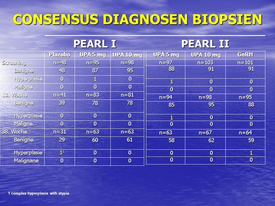 1 complex hyperplasia with atypia Plazebo UPA 5 mg UPA 10 mg Screeningn=48n=95n=98 Benigne488795 Hyperplasie010 Maligne000 13. Woche n=41n=83n=81 Beni
