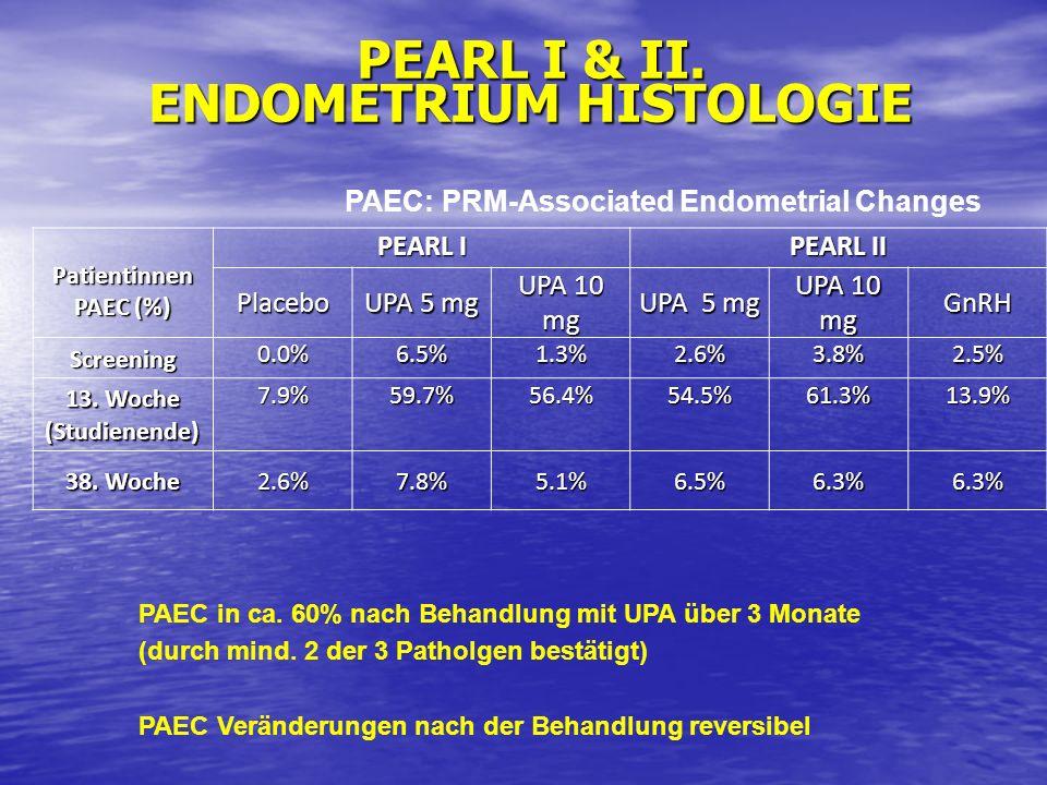 PEARL I & II. ENDOMETRIUM HISTOLOGIE PAEC in ca. 60% nach Behandlung mit UPA über 3 Monate (durch mind. 2 der 3 Patholgen bestätigt) PAEC Veränderunge