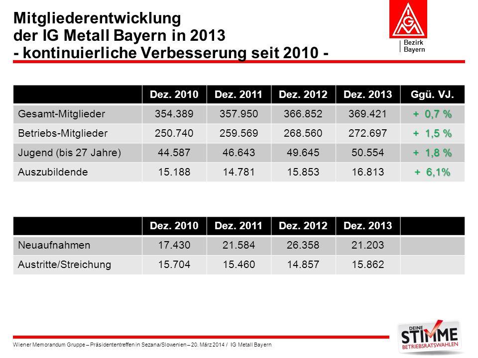 Bezirk Bayern Wiener Memorandum Gruppe – Präsidententreffen in Sezana/Slowenien – 20. März 2014 / IG Metall Bayern Mitgliederentwicklung der IG Metall