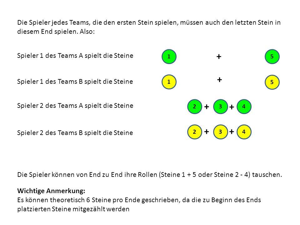 Die Spieler jedes Teams, die den ersten Stein spielen, müssen auch den letzten Stein in diesem End spielen. Also: Spieler 1 des Teams A spielt die Ste