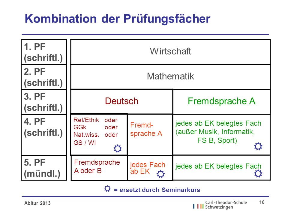 Abitur 2013 16 Kombination der Prüfungsfächer 1. PF (schriftl.) 2. PF (schriftl.) 3. PF (schriftl.) 4. PF (schriftl.) 5. PF (mündl.) Wirtschaft Mathem