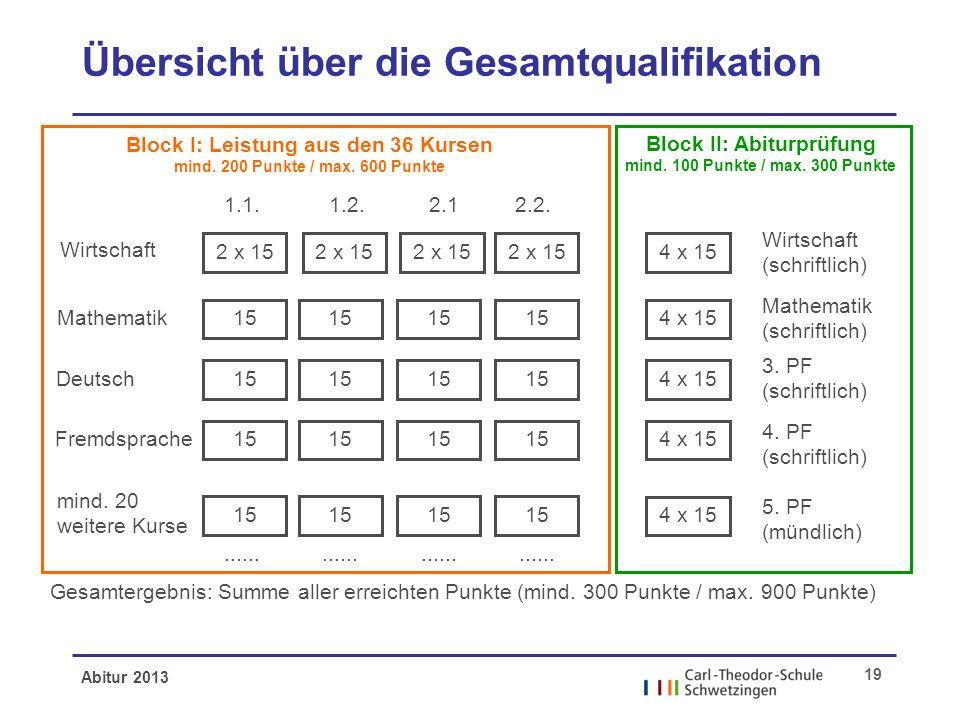 Abitur 2013 19 Übersicht über die Gesamtqualifikation Wirtschaft Mathematik Deutsch Fremdsprache mind. 20 weitere Kurse Block I: Leistung aus den 36 K