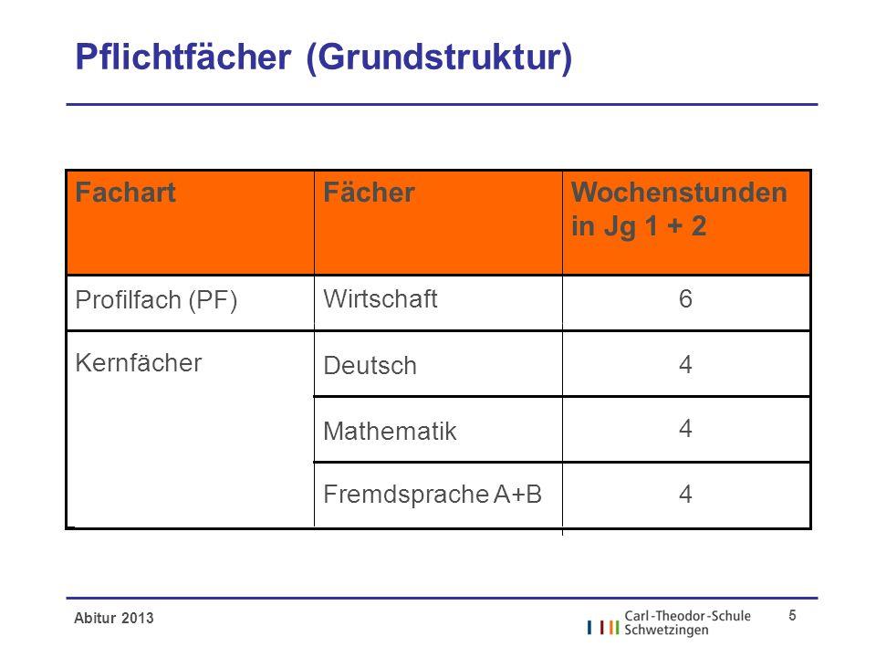 Abitur 2013 5 Pflichtfächer (Grundstruktur) 4 Fremdsprache A+B 4 4 Deutsch Mathematik 6Wirtschaft Profilfach (PF) Kernfächer Wochenstunden in Jg 1 + 2 FächerFachart