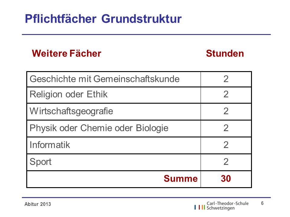 Abitur 2013 6 Pflichtfächer Grundstruktur 2Geschichte mit Gemeinschaftskunde 2Religion oder Ethik 2Wirtschaftsgeografie 2Physik oder Chemie oder Biolo