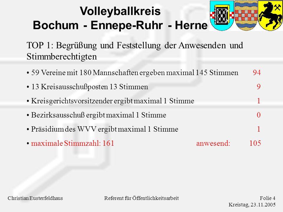 Volleyballkreis Bochum - Ennepe-Ruhr - Herne Christian EusterfeldhausFolie 5 Kreistag, 23.11.2005 Referent für Öffentlichkeitsarbeit Tagesordnung TOP 1: Begrüßung und Feststellung der Anwesenden und Stimmberechtigten TOP 2: Berichte der Kreisausschußmitglieder TOP 3: Bericht der Kassenprüfer TOP 4: Entlastung des Kreisausschusses TOP 5: Beschlußfassung über vorliegende Anträge TOP 6: Verschiedenes