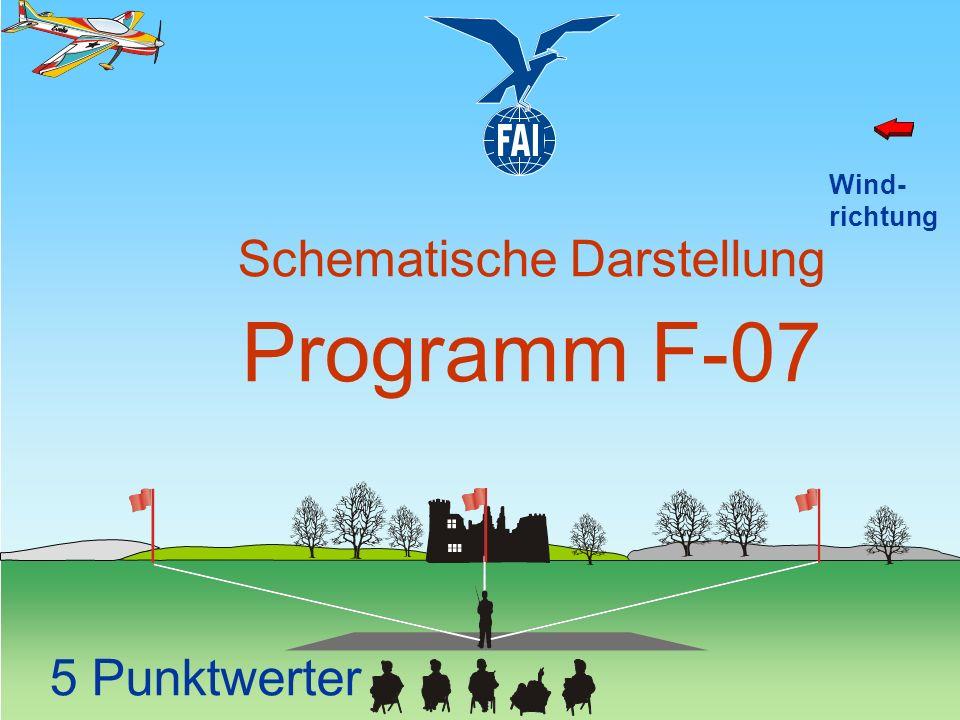 Wind- richtung Schematische Darstellung Programm F-07 5 Punktwerter