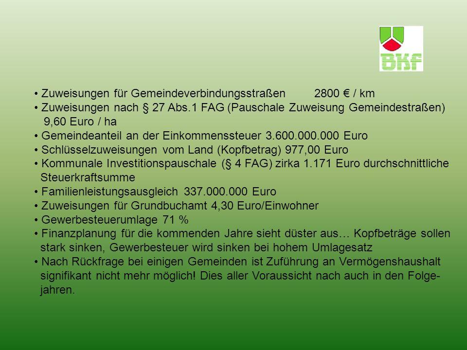 Zuweisungen für Gemeindeverbindungsstraßen 2800 / km Zuweisungen nach § 27 Abs.1 FAG (Pauschale Zuweisung Gemeindestraßen) 9,60 Euro / ha Gemeindeanteil an der Einkommenssteuer 3.600.000.000 Euro Schlüsselzuweisungen vom Land (Kopfbetrag) 977,00 Euro Kommunale Investitionspauschale (§ 4 FAG) zirka 1.171 Euro durchschnittliche Steuerkraftsumme Familienleistungsausgleich 337.000.000 Euro Zuweisungen für Grundbuchamt 4,30 Euro/Einwohner Gewerbesteuerumlage 71 % Finanzplanung für die kommenden Jahre sieht düster aus… Kopfbeträge sollen stark sinken, Gewerbesteuer wird sinken bei hohem Umlagesatz Nach Rückfrage bei einigen Gemeinden ist Zuführung an Vermögenshaushalt signifikant nicht mehr möglich.
