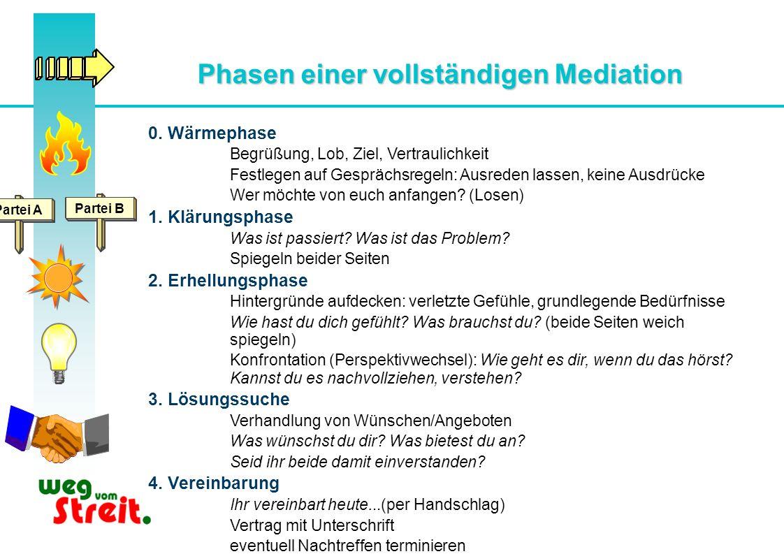 Phasen einer vollständigen Mediation 0. Wärmephase Begrüßung, Lob, Ziel, Vertraulichkeit Festlegen auf Gesprächsregeln: Ausreden lassen, keine Ausdrüc