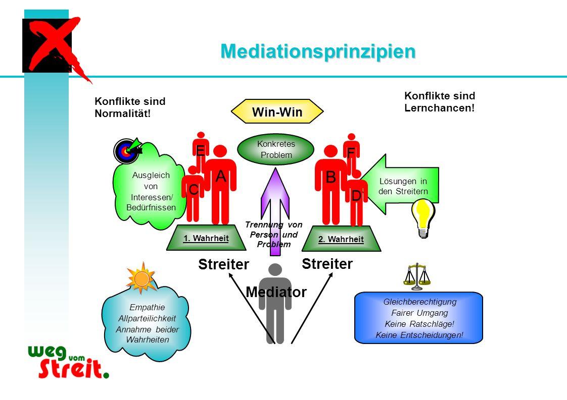 Mediationsprinzipien A B 1. Wahrheit 2. Wahrheit Empathie Allparteilichkeit Annahme beider Wahrheiten Gleichberechtigung Fairer Umgang Keine Ratschläg