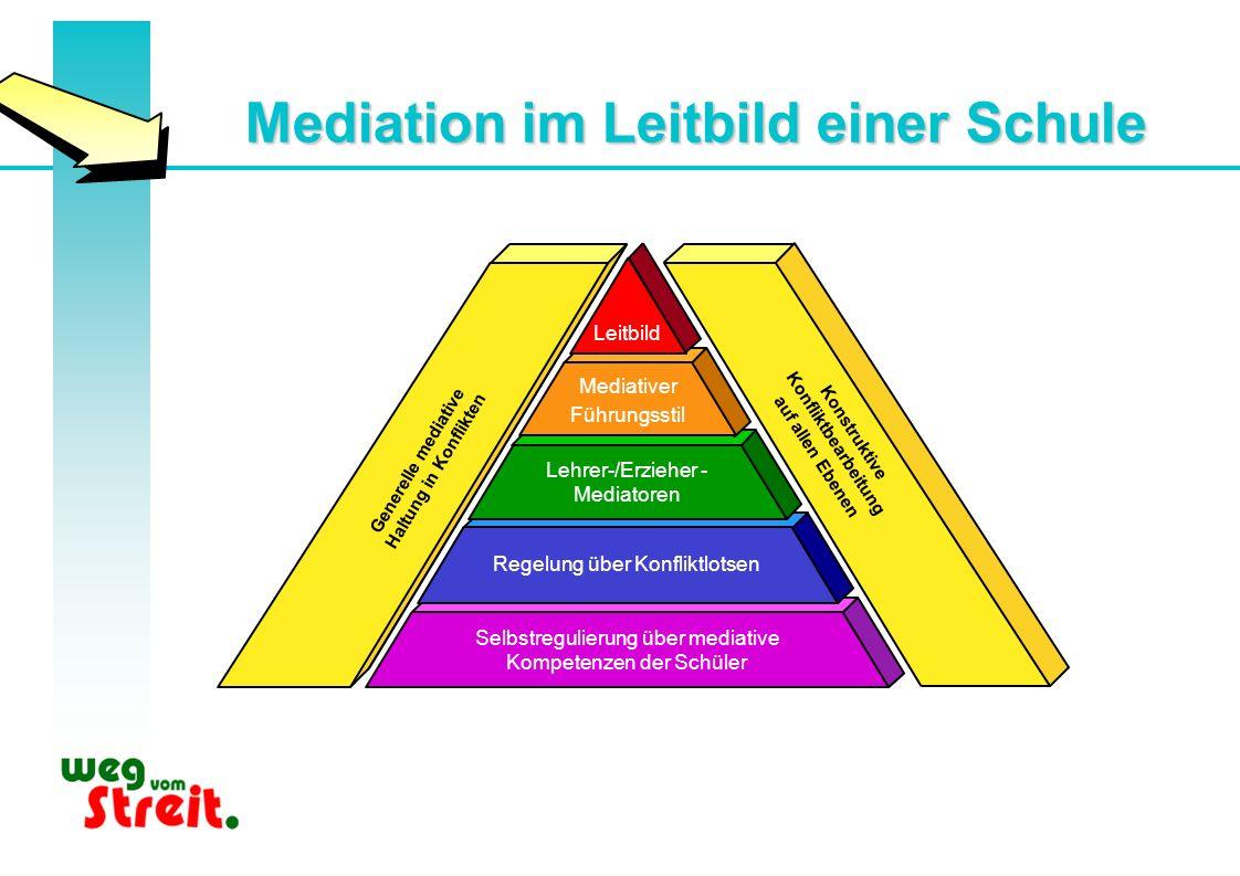 Generelle mediative Haltung in Konflikten Konstruktive Konfliktbearbeitung auf allen Ebenen Selbstregulierung über mediative Kompetenzen der Schüler R