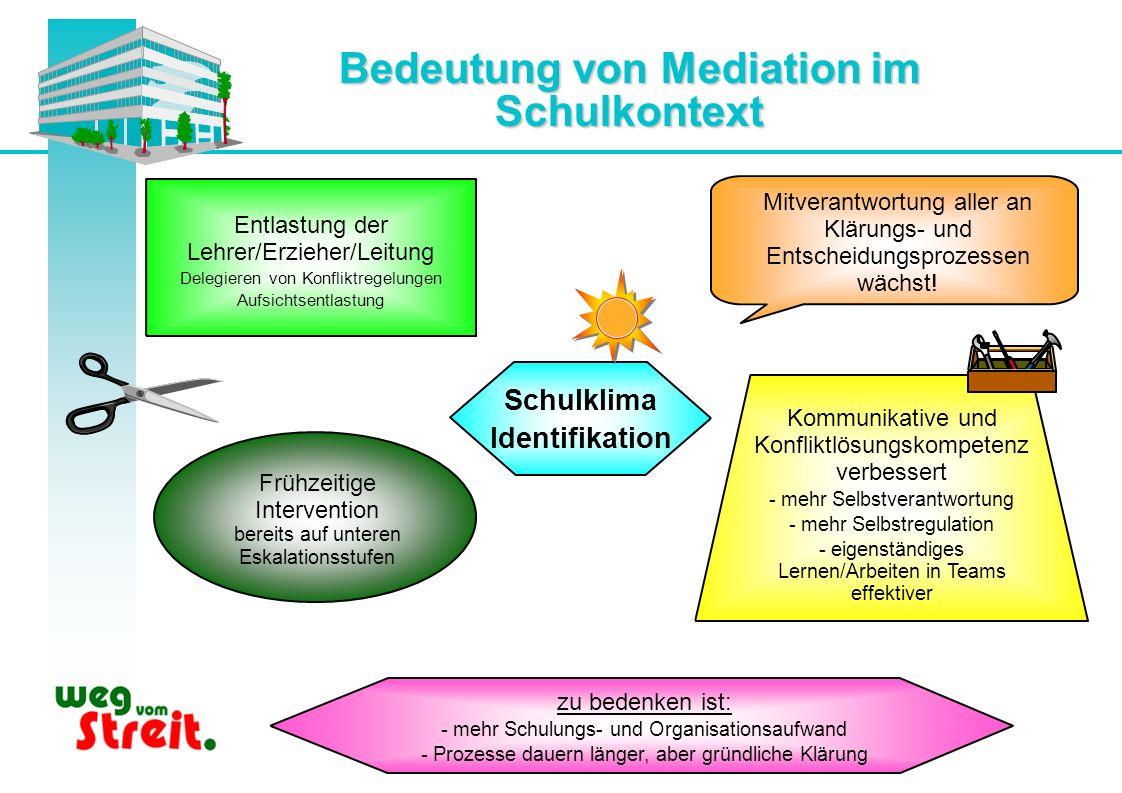Bedeutung von Mediation im Schulkontext Schulklima Identifikation Entlastung der Lehrer/Erzieher/Leitung Delegieren von Konfliktregelungen Aufsichtsen