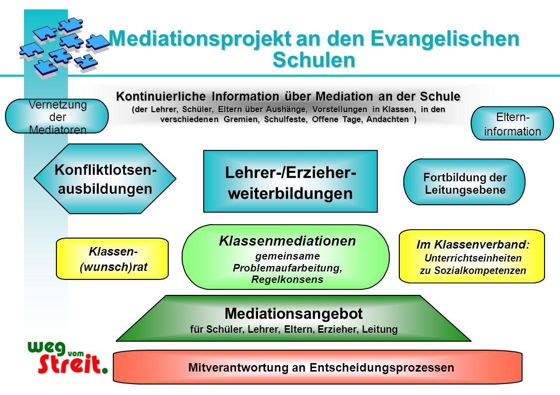 Mediationsprojekt an den Evangelischen Schulen Kontinuierliche Information über Mediation an der Schule (der Lehrer, Schüler, Eltern über Aushänge, Vo
