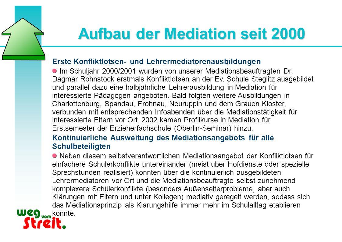 Aufbau der Mediation seit 2000 Erste Konfliktlotsen- und Lehrermediatorenausbildungen Im Schuljahr 2000/2001 wurden von unserer Mediationsbeauftragten