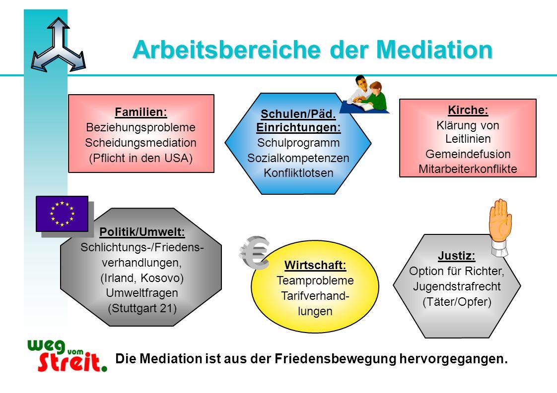 Arbeitsbereiche der Mediation Schulen/Päd. Einrichtungen: Schulprogramm Sozialkompetenzen Konfliktlotsen Familien: Beziehungsprobleme Scheidungsmediat